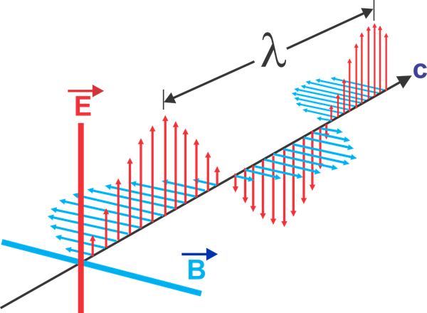An electromagnetic wave with electric and magnetic fields oscillating in perpendicular directions.