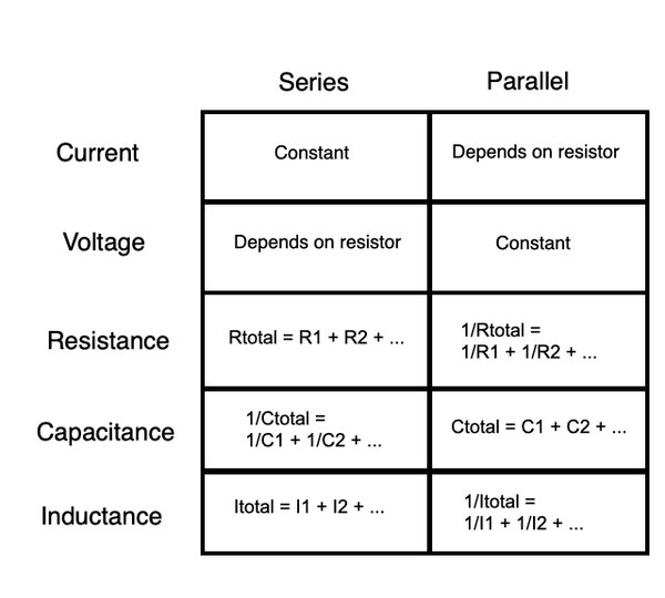 Different quantities between series and parallel circuits