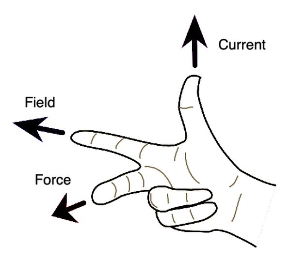 The right-hand rule describes how the directions electric current, magnetic field, and force depend on one another. Simply make a this gesture with your right-hand to figure it out.
