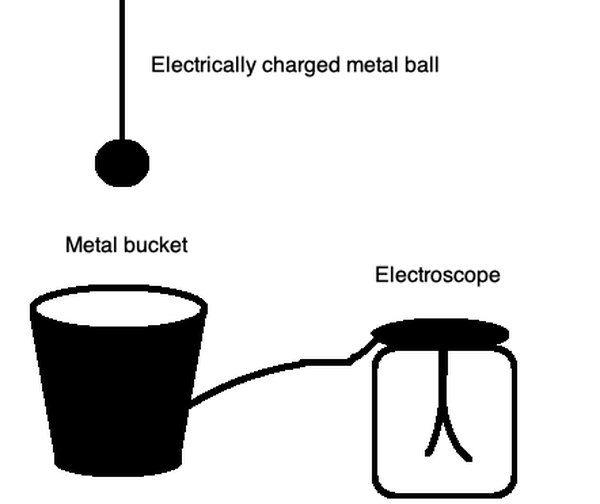 Faraday's ice pail experiment showed the charge remained on the surface of the metallic bucket.
