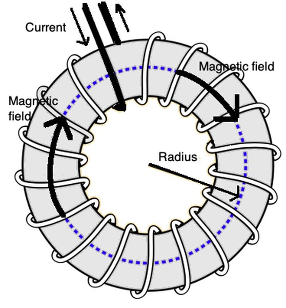 For a toroidal donut-shaped metal object, the current and field change such that magnetic field  acts in a circular motion along the toroid.