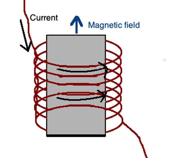 For a solenoid, current loops form a magnetic field. This also obeys the right-hand rule.