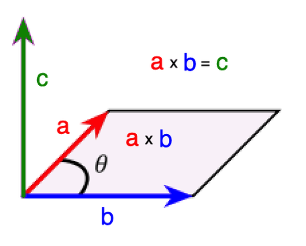 The cross-product of two vectors, a and b, is the resulting vector c. C is perpendicular to a and b with the magnitude equal to the area of the parallelogram that a and b create.