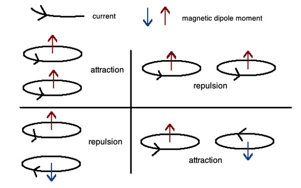 If the direction of the magnetic field lines between two objects point away from one another in opposite directions, the two current loops will repel one another. If they point towards each other in opposite directions, they will attract one another.