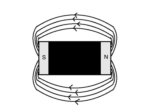 Magnetic field lines travel from the north to south end of a magnetic object such as this magnetic dipole. The greater the density of the field arrows, the stronger the field and resulting magnetic strength.