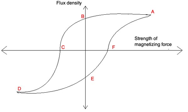 The demagnetization curve, also known as BH curve or hysteresis curve shows how the material will respond in the presence of a magnetic field. The flux and strength of magnetizing force will vary this way.