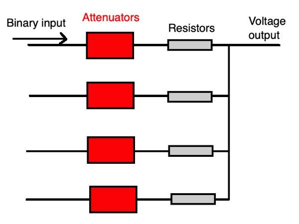 A sample schematic of a DAC.