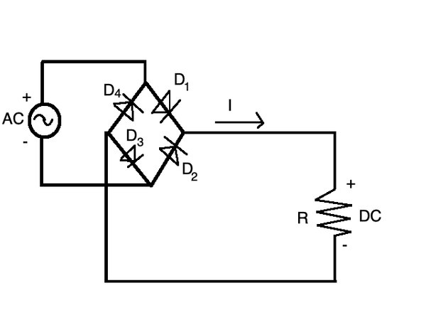 A full wave rectifier uses four diodes arranged this way to control AC voltage.