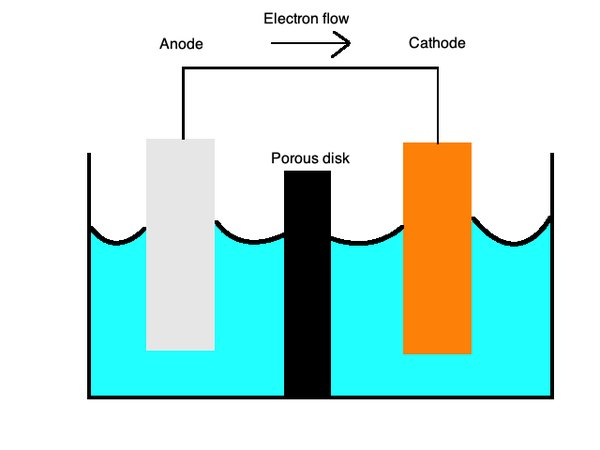 Anodes and cathodes exchange electrons between one another while submerged in an electrolyte. A galvanic cell powers batteries until they go flat.