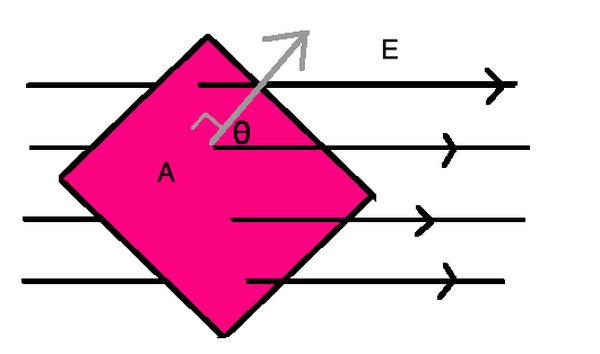 For a plane in an electric field, note the angle between the field and the vector that lies perpendicular to the plane. This is used in calculating electric flux.