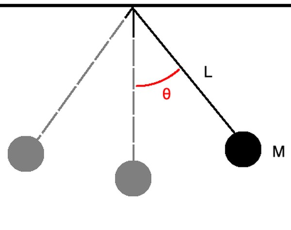 A simple pendulum for a given angle θ.