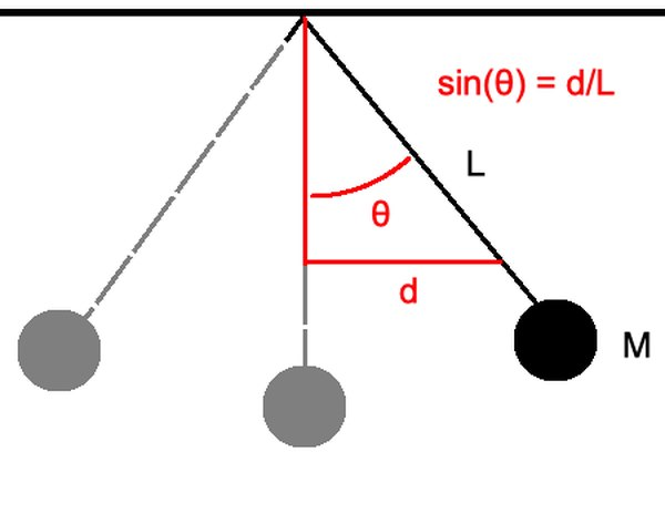 You can think of the angle between the pendulum and the vertical as part of a triangle such that, when taking the sine of the angle, you can get the vertical force due to gravity.