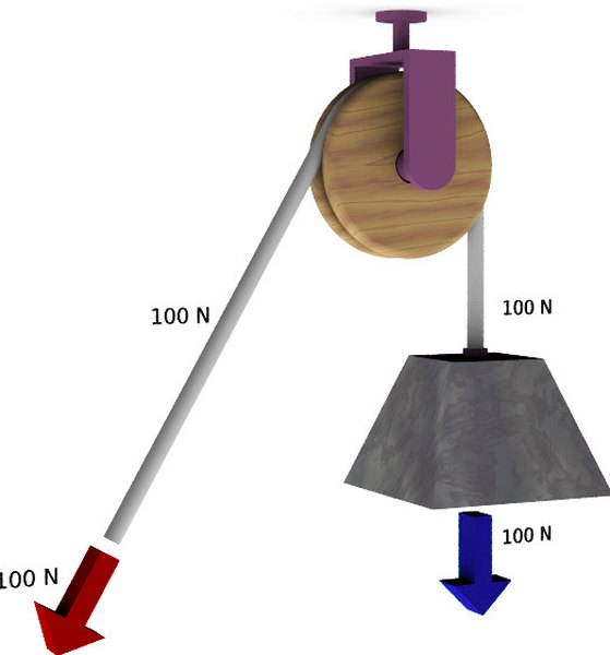 A fixed pulley changes the direction of the force required to move an object