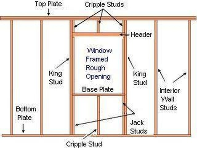 How to Build a Window Frame | eHow