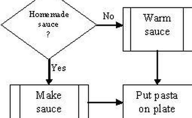 creating a flow chart diagram