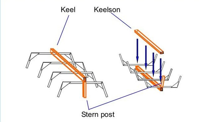 Keel, keelson and stern post.