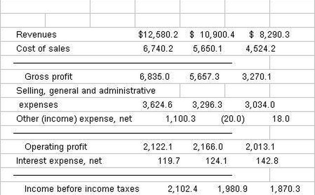 create the income statement for the same accounting period as the balance sheet the income statement reports the companys income expenses and profits for