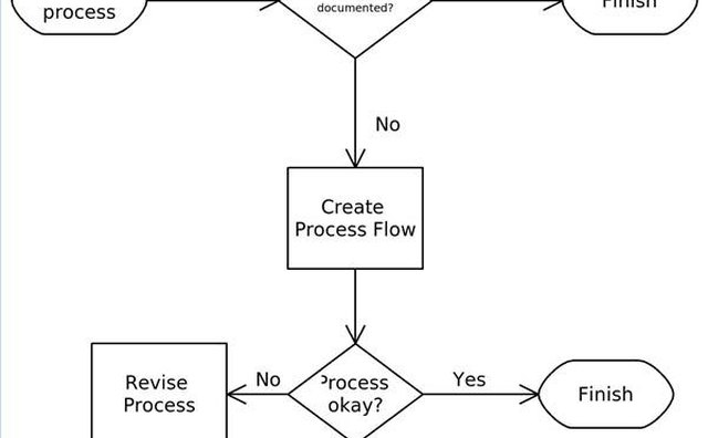 Simple process development flow