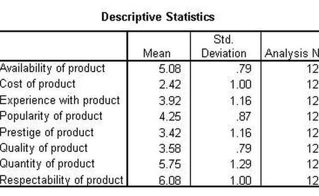 producing and interpreting descriptive statistics Interpreting spss correlation output interpreting spss anova output check the descriptive statistics and you'll.