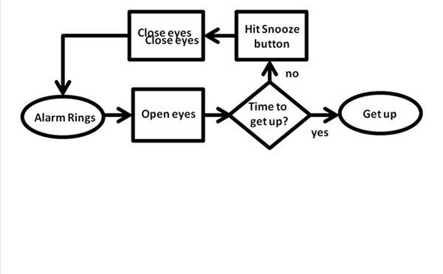 Simple process chart