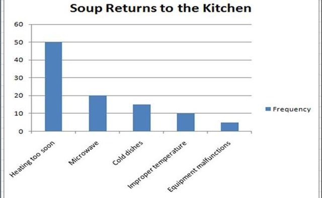 Example Pareto chart