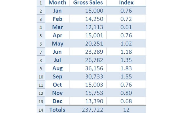The seasonal index for each monthly amount is calculated by dividing the monthly amount by the average of all months.