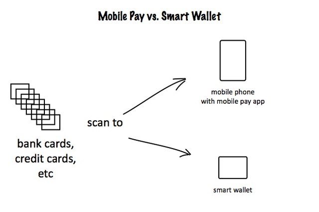 Apple Pay, Smart Wallets, and the Missing $100