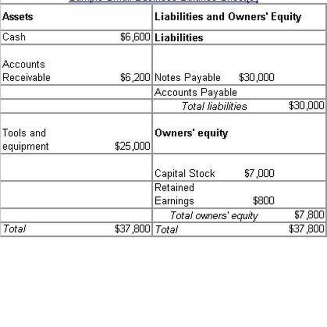 Calculating the Value of Balance Sheets