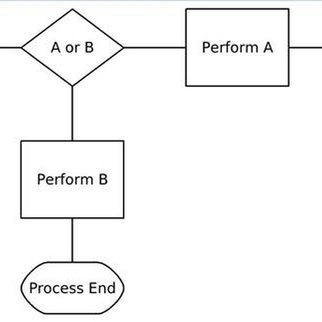 How to Construct a Process Flow Map