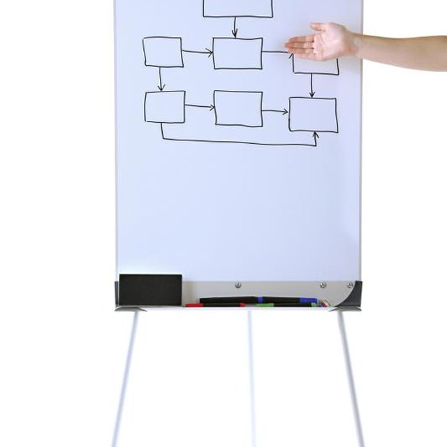 How to Teach Students to Read Flow Charts in Primary Grades