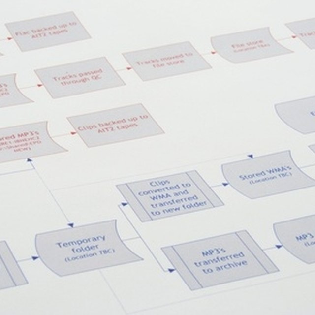 What Is a Matrix Organizational Chart?