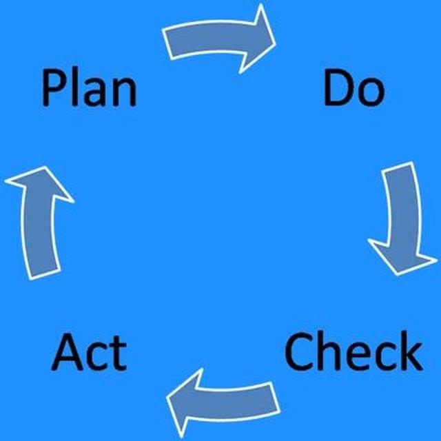 PDCA Benefits