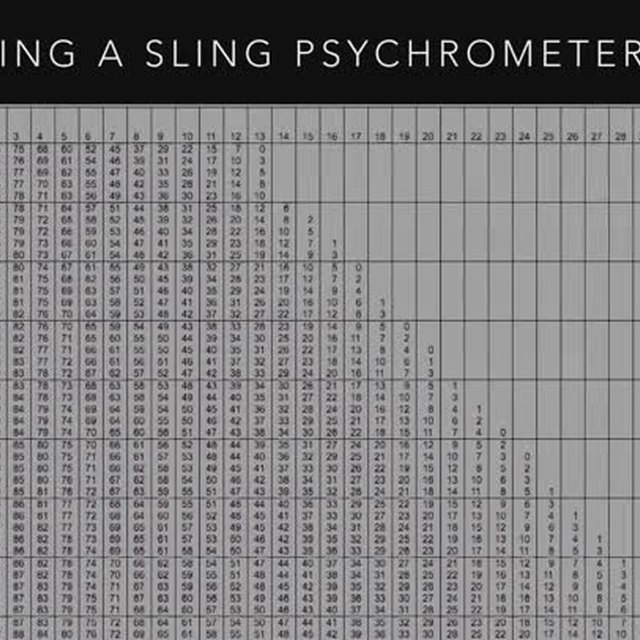Earth Science Activities Using a Sling Psychrometer