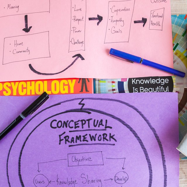 Difference Between Conceptual & Theoretical Framework