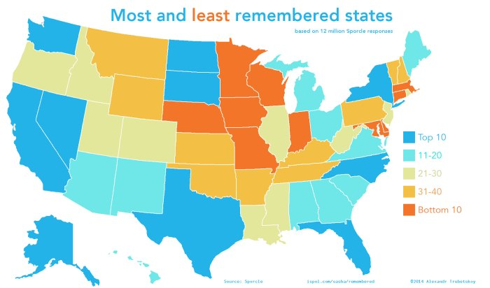 Most and Least Remembered States