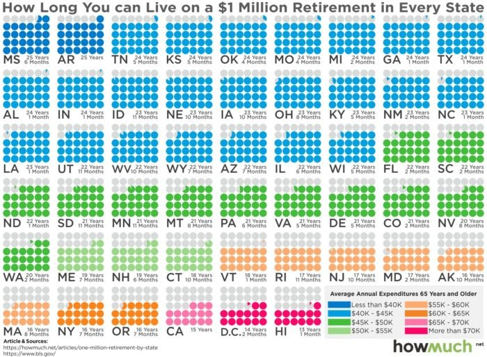 Here's How Much Money You Need To Make To Live In Each State