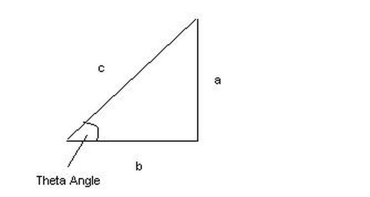 A medida do ângulo teta pode ser determinada pelo uso de identidades trigonométricas