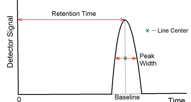 Ilustração de um cromatograma