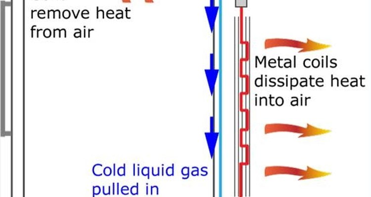 Esquema de refrigeração e troca de calor