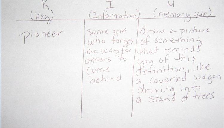 KIM charts aid memorization.