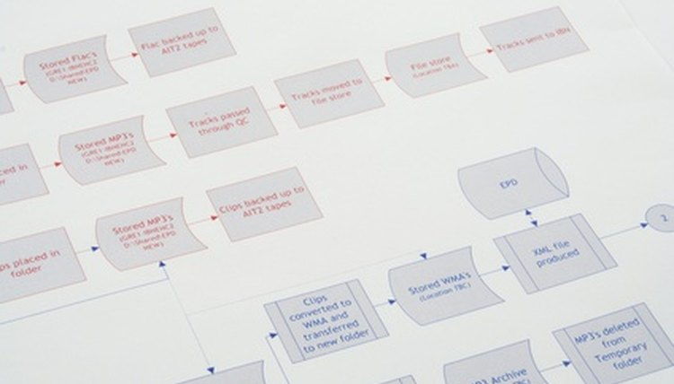 Flow charts are one of the most common types of graphic organizers used for writing.
