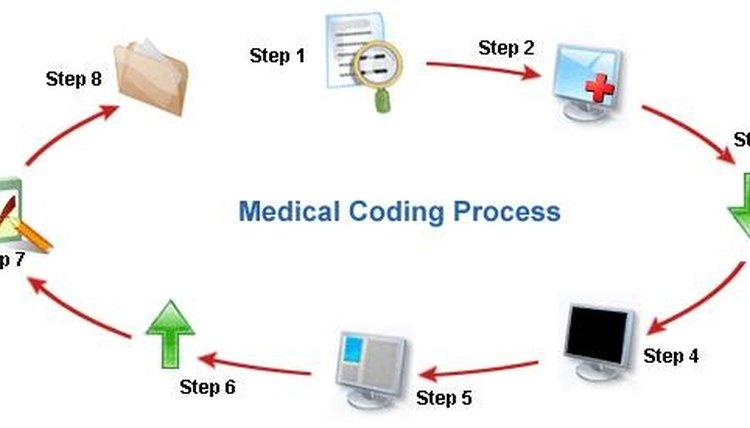 What Are The Functions Of A Medical Coder Career Trend