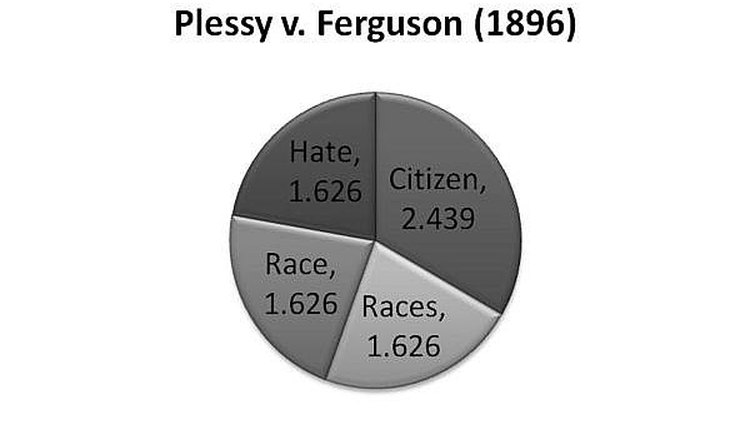 how to write a content analysis paper synonym express the number of word occurrences in percentages for example the most frequent mentioned word in plessy v ferguson is citizen