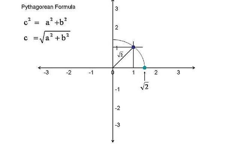 Cómo trazar puntos de números irracionales en la recta numérica ...