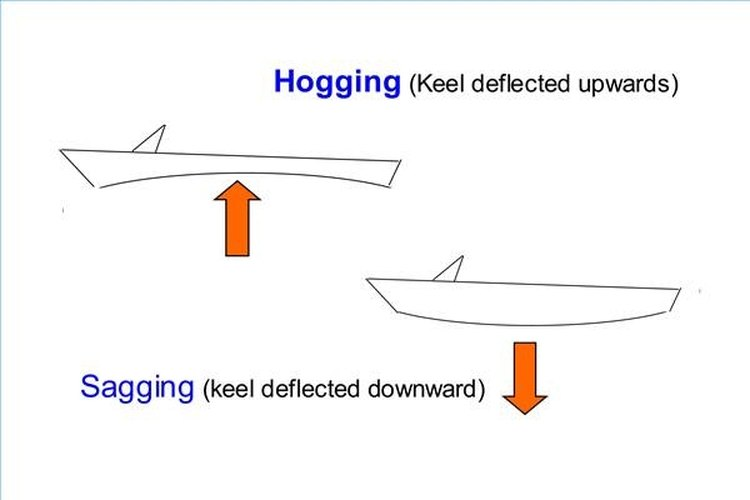 Longitudinal Stress Causes Damage to a Fiberglass Hull