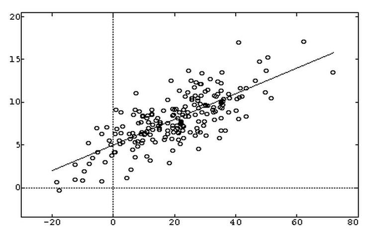 Línea de tendencia de regresión lineal.
