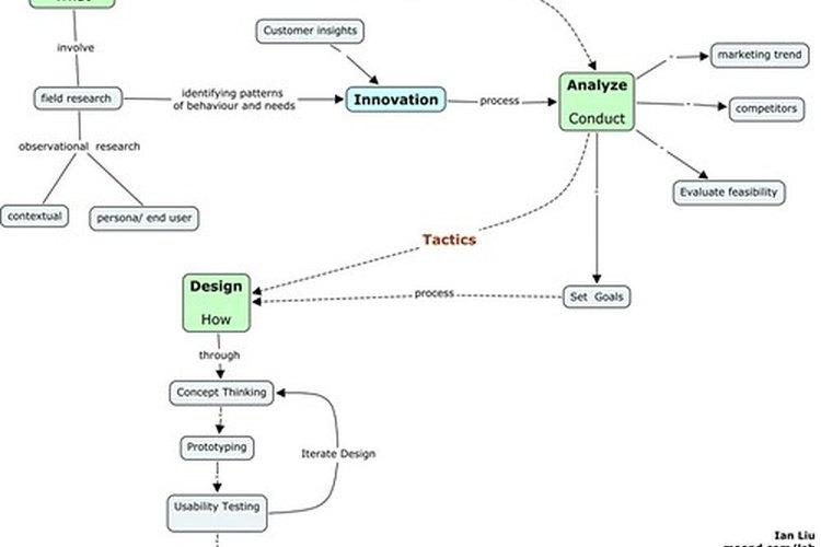 Los flujos de proceso son una de las responsabilidades de un analista.