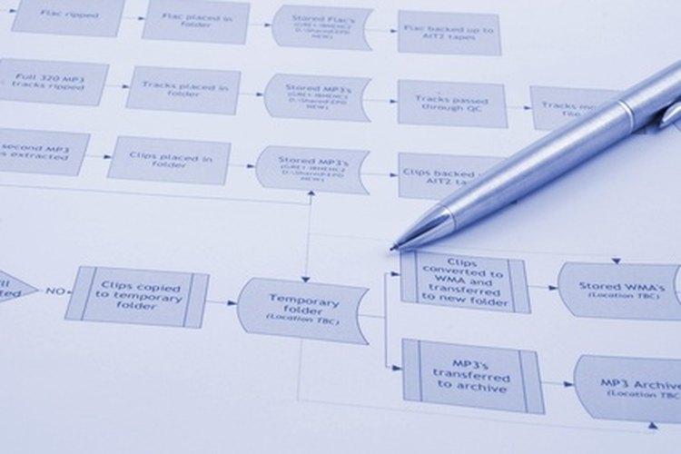 La lectura de un diagrama de flujo se basa en las formas.