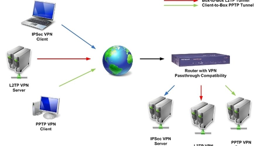 VPN Passthrough