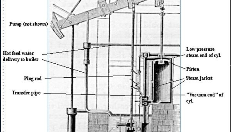 A schematic showing how a steam engine works. Courtesy of Wikimedia.com